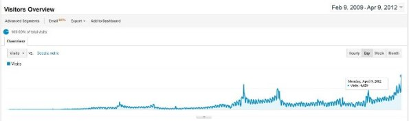 Our traffic history