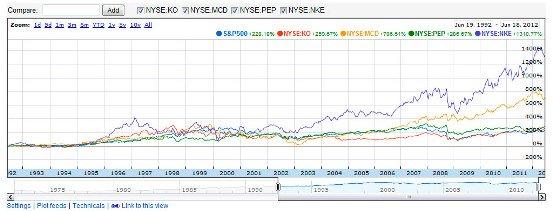 20 Year Chart - S&P 500, KO, PEP, MCD, NKE