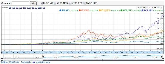 30 Year Chart - S&P 500, KO, PEP, MCD, NKE