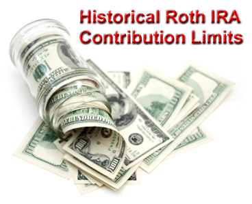 Historical Roth IRA Contribution Limits